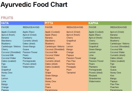 Ayurvedic Food Chart